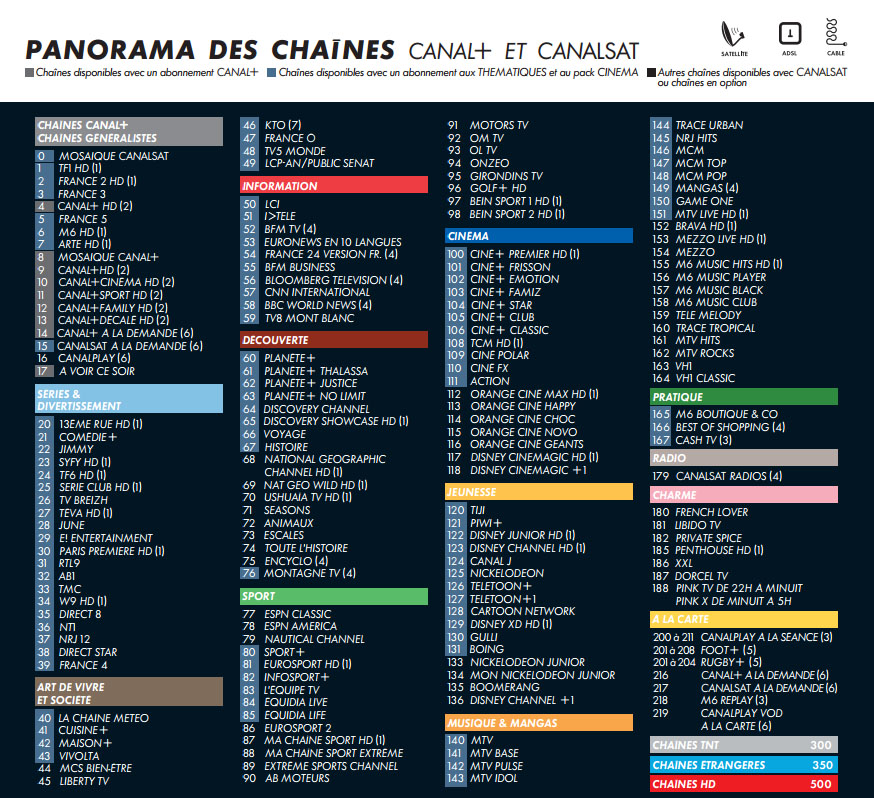 Cccam dreambox panorama des chaines canalsat for Liste chaine canalsat grand panorama pdf